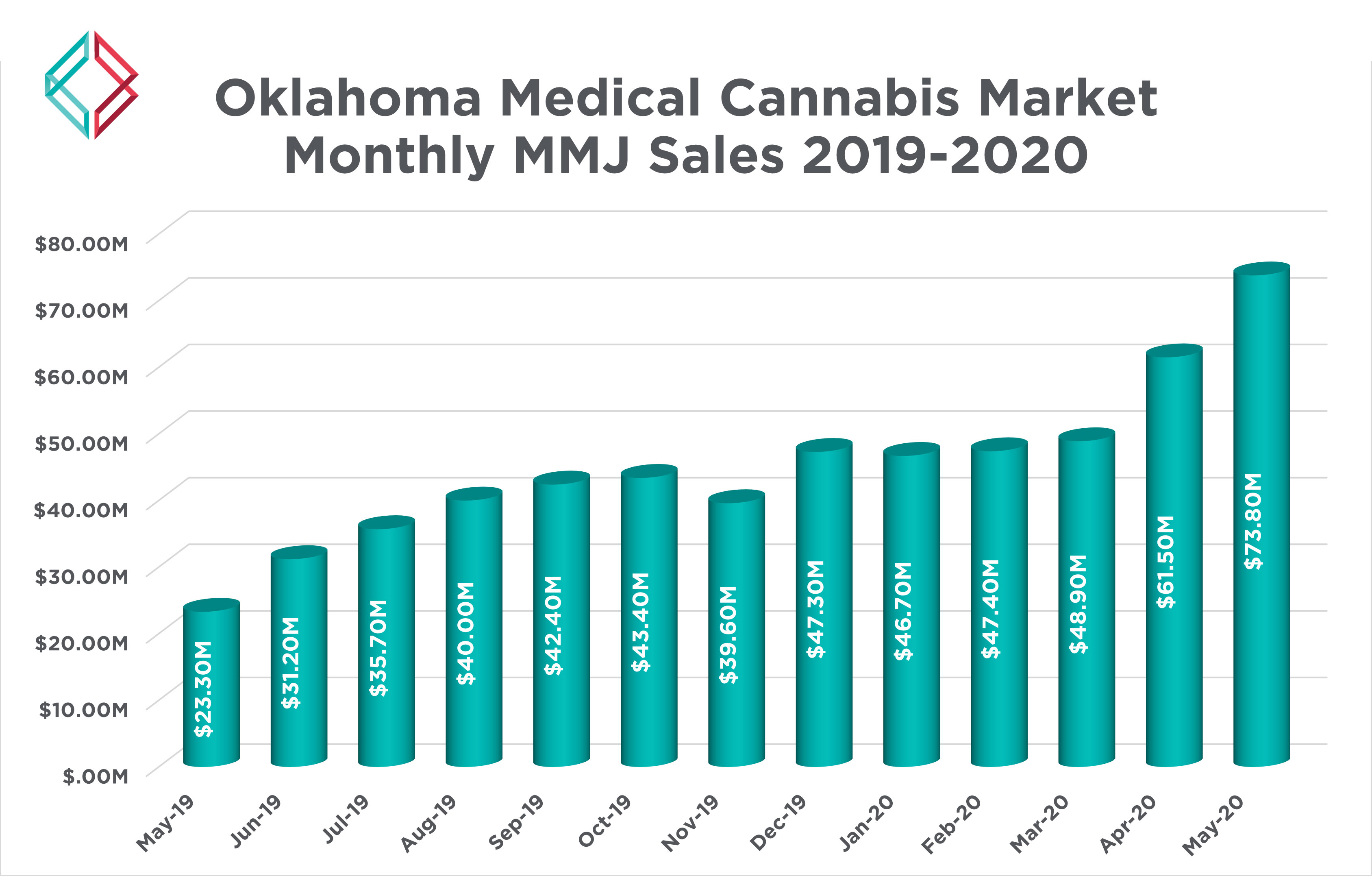 Oklahoma-Cannabis-Graph-2019-2020